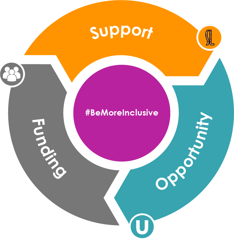 BeMore inclusive - BeMoreInclusive programme.